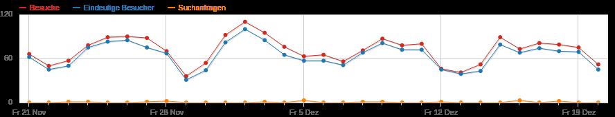 Besucherzahlen timoschindler.de Dezember 2014