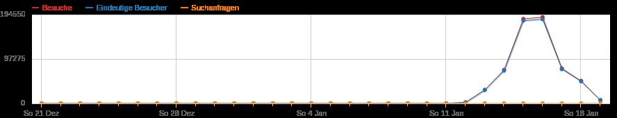 Besucherzahlen timoschindler.de Januar 2015